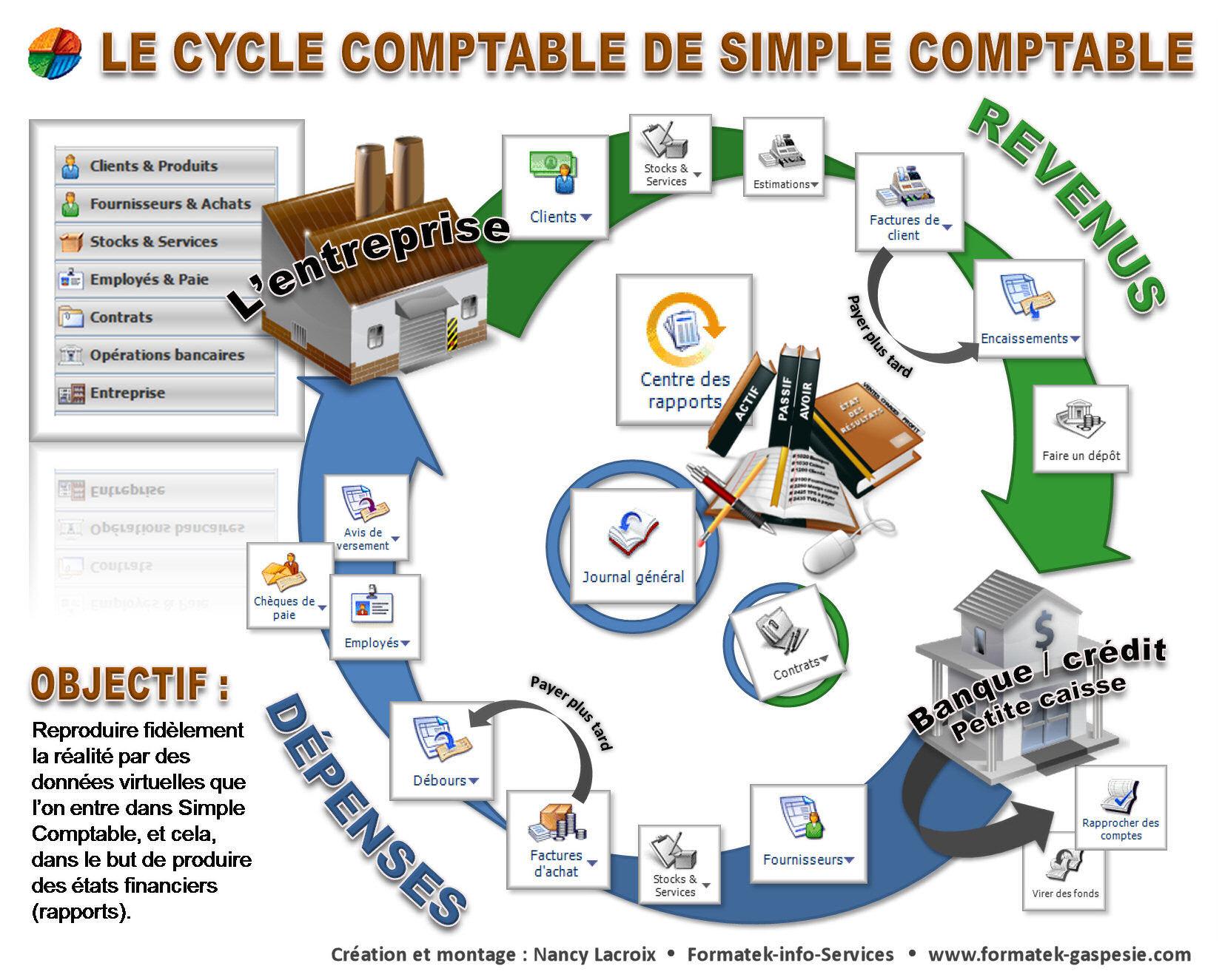 Cycle comptable sur sage 50 cr ation et programmation de - Le grand livre comptable ...
